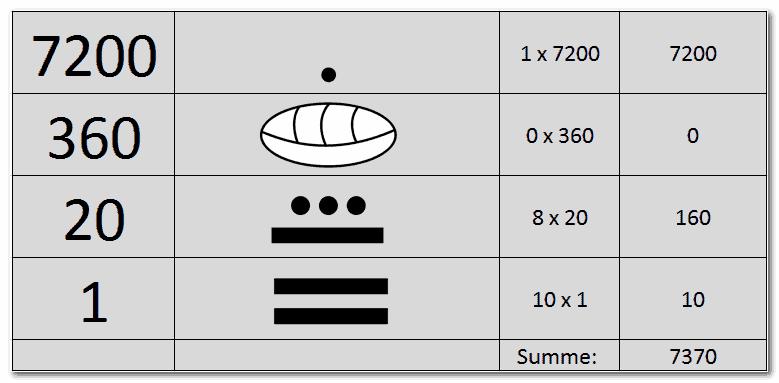 Der Mayakalender: Das Stellenwertsystem der Maya im Kalender
