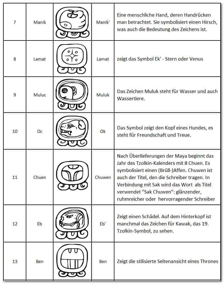 The Maya Calendar - Symbols of the Tzolkin Calendar - 7-13 - Manik, Lamat, Muluc, Oc, Chuen, Eb, Ben