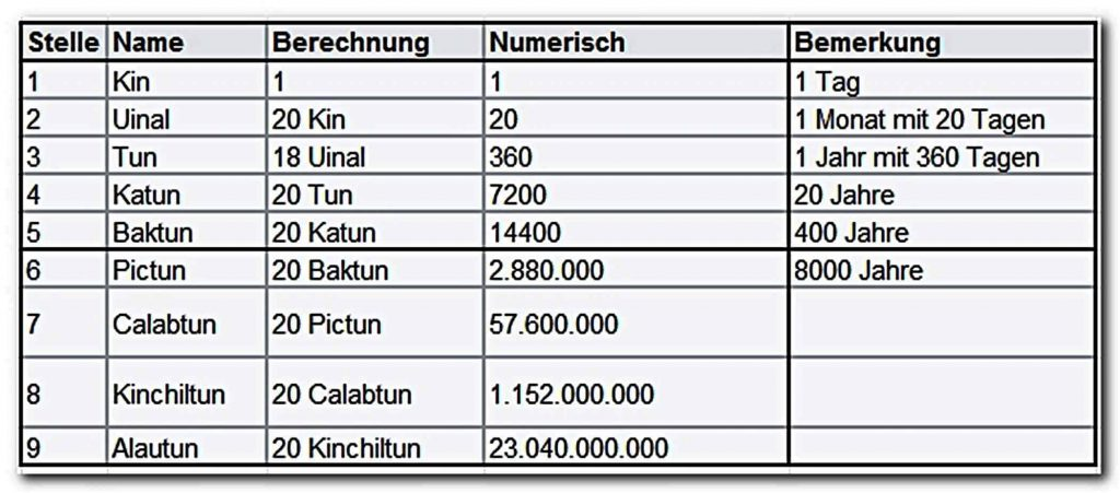 Der Mayakalender - Zeiteinheiten der langen Zählung und ihre Dauer - Kin, Uinal, Tun, Katun, Baktun, Piktun, Calabtun, Kinchiltun, Alautun