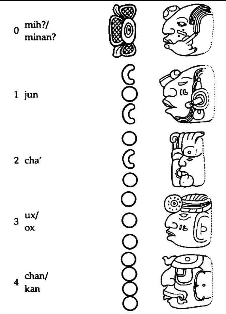 Der Mayakalender: Die Zahlen 1- 5 - mih/mihan,jun,cha',ux/ox, chan/kan, ho