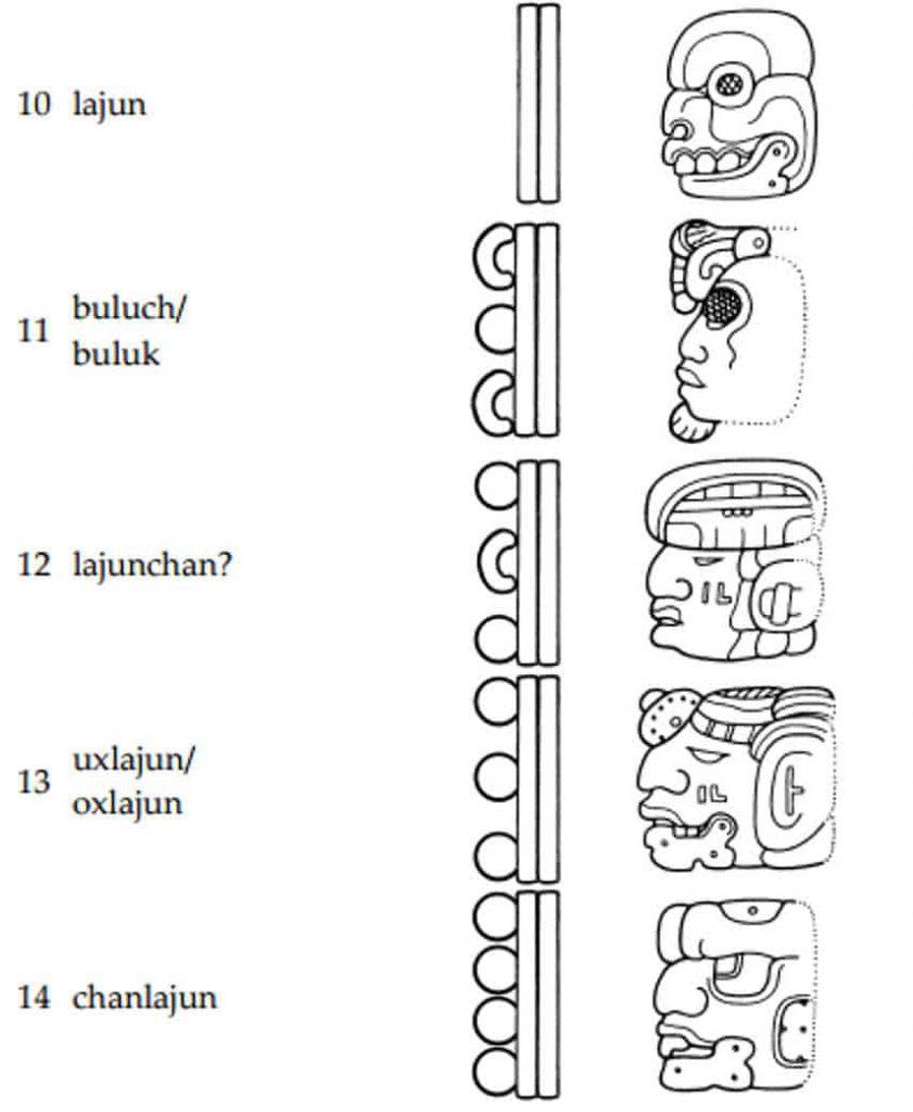 Der Mayakalender - Zahlen 11-15 - lajun, buluch/buluk, lajunchan, uxlajun/oxlajun,, chanlajun