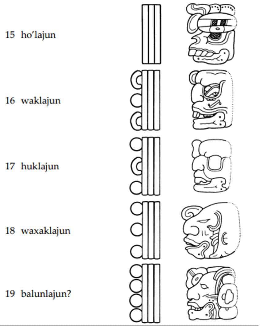 Der Mayakalender Teil 6 Zahlen Und Mathematik Bei Den Maya Das