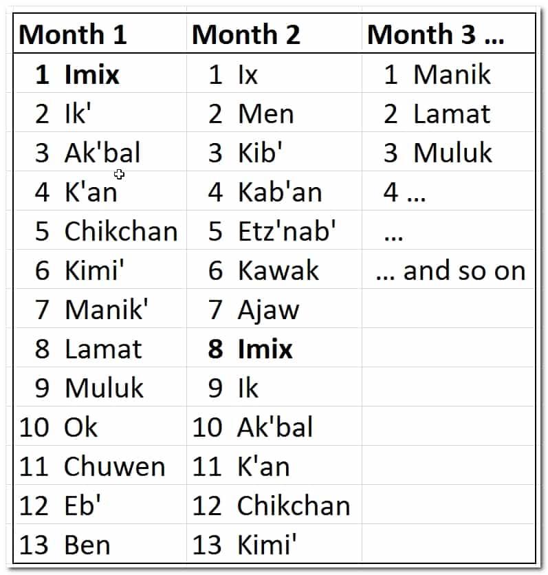 The Maya Calendar - Tzolkin Calendar - Combining numbers and days