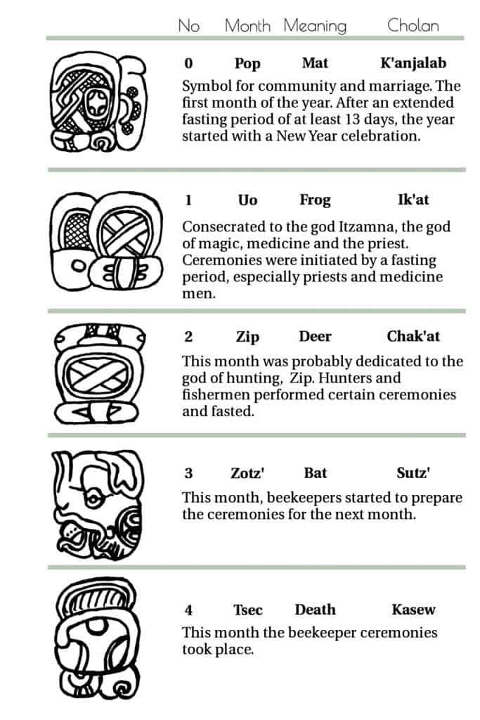 Symbols of the Haab Calendar