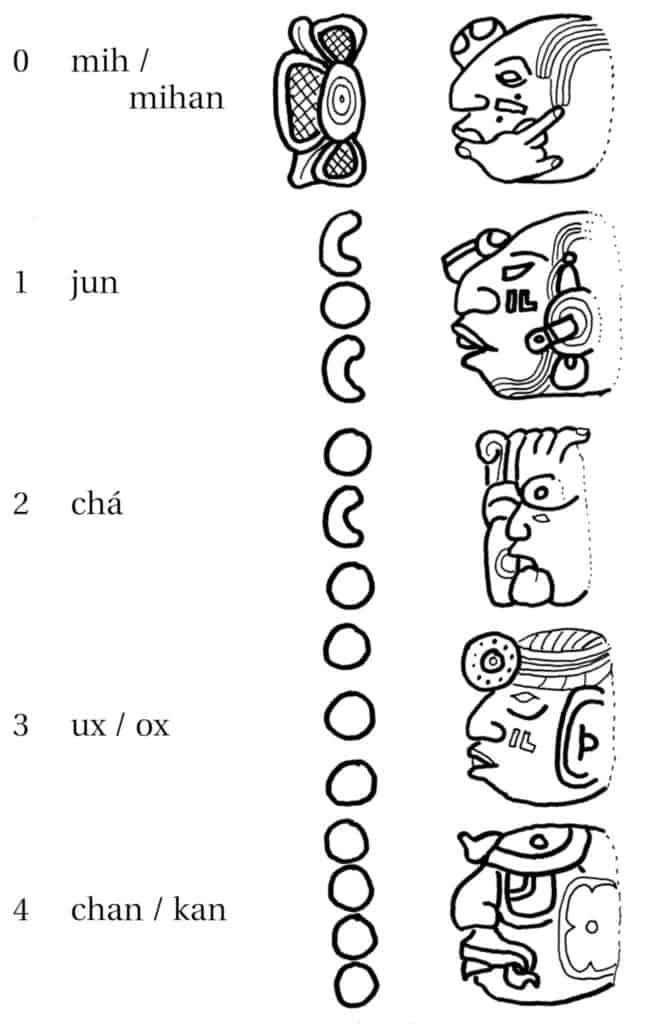 The Maya Calendar: The numbers 0 - 4 - mih/mihan,jun,cha',ux/ox, chan/kan, ho